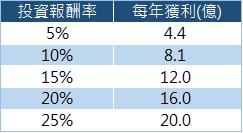 投資報酬率表